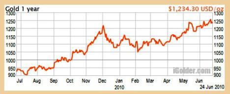 Gold 1 Year Chart