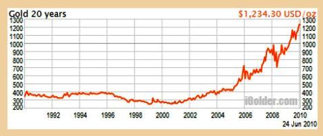 Gold 20 Years Chart