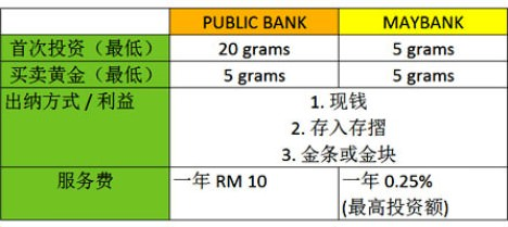 maybank_public_gold_compare