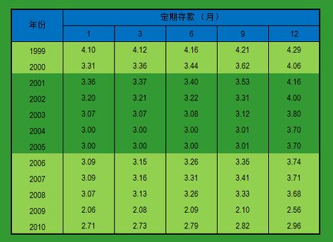 大马银行定期存款利息 1999-2010