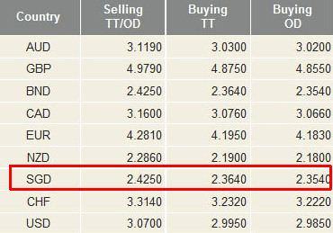 CIMB Foreign Exchange