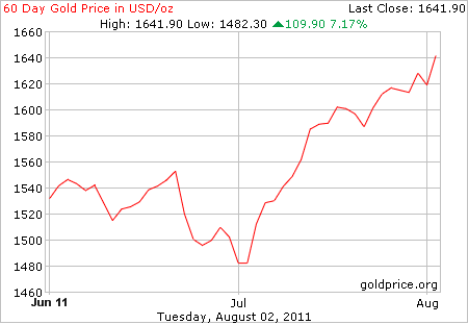 gold_60_day_usd