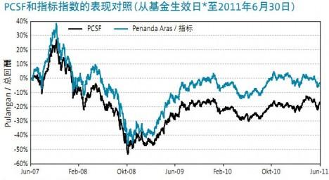 pcsf_performance