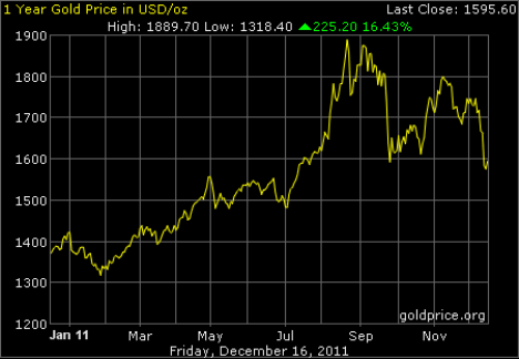gold 1 year usd