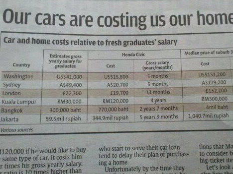 our cars are costing us our homes 2