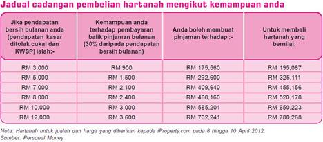 Bank Negara House Malaysia