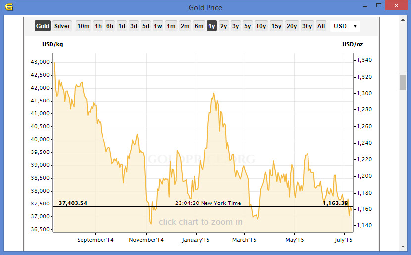 Gold Price 1Year