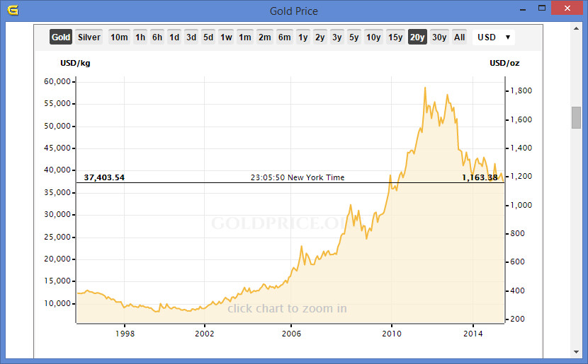 Gold Price History Chart 20 Years