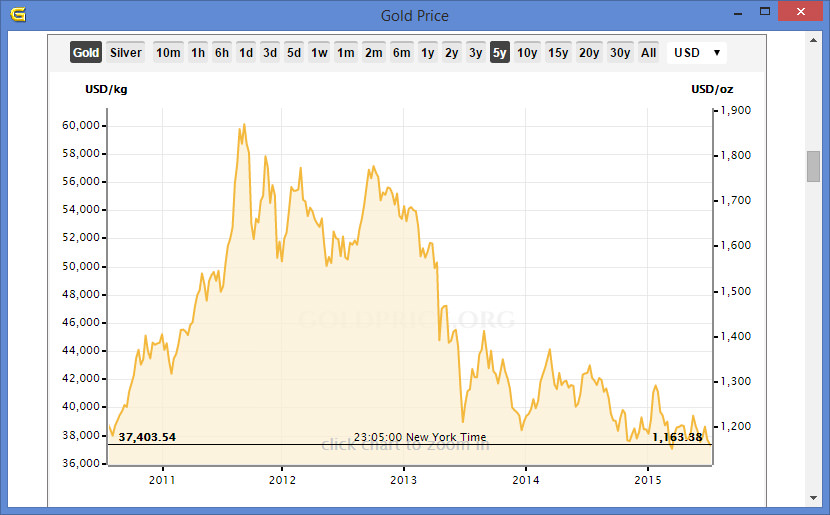 Gold Price 5Year