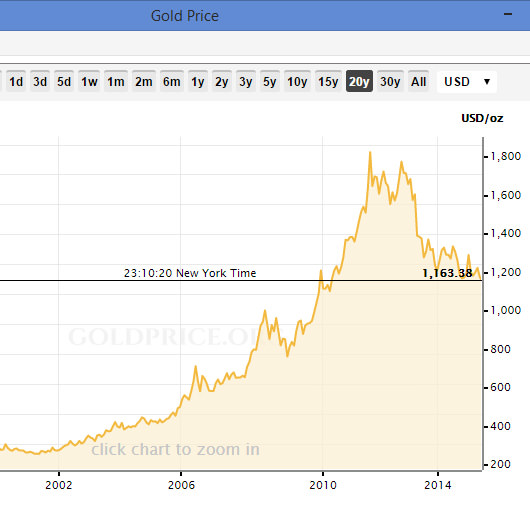 Gold Price History Chart 20 Years