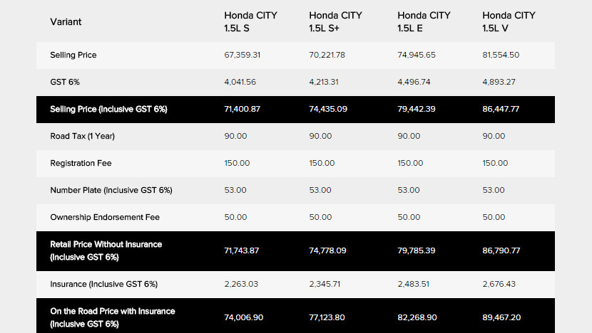 Honda City Price