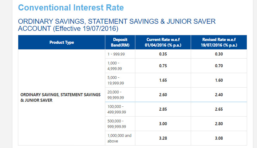 Affin Bank Rates