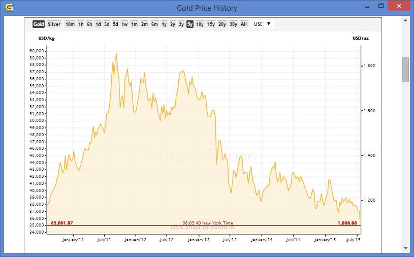 Gold Price 2015