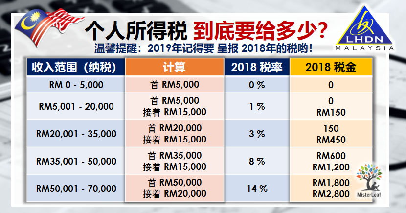 Image result for 在外国工作者 出租产业需缴税