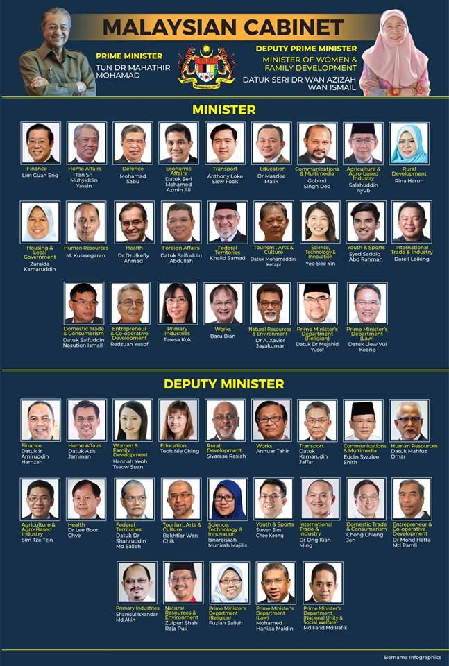Malaysian Cabinet Pakatan Harapan (PH) coalition