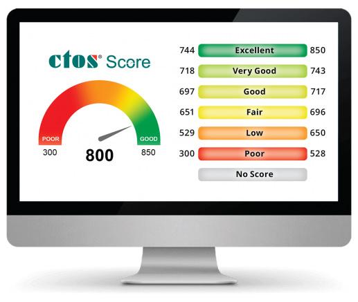 CTOS credit score
