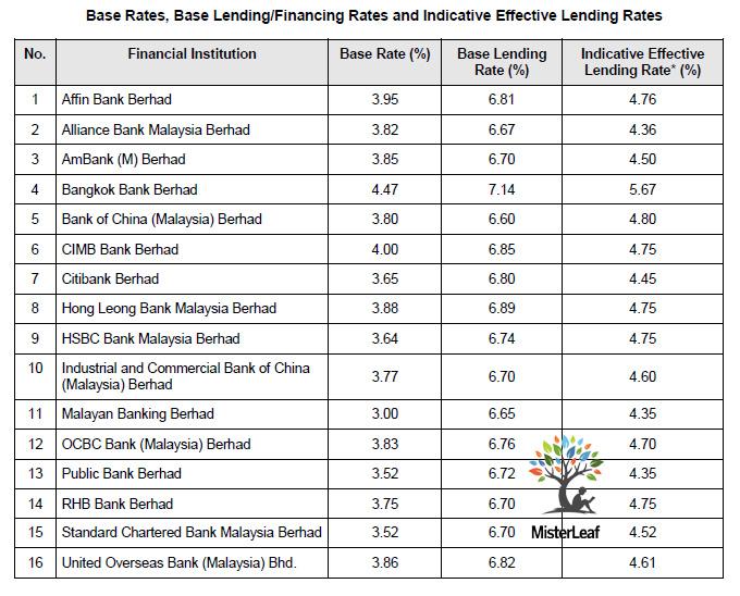 BR BLR Malaysia Bank 20190614