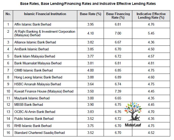 BR BLR Malaysia Islamic Bank 20190614