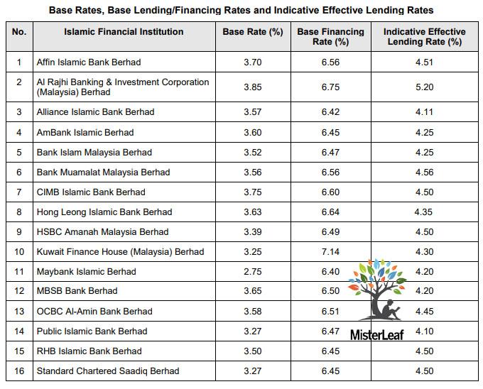 BR BLR Malaysia Islamic Bank 20200203 at omgloh.com