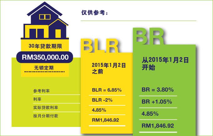 BLR vs BR calculation at omgloh.com